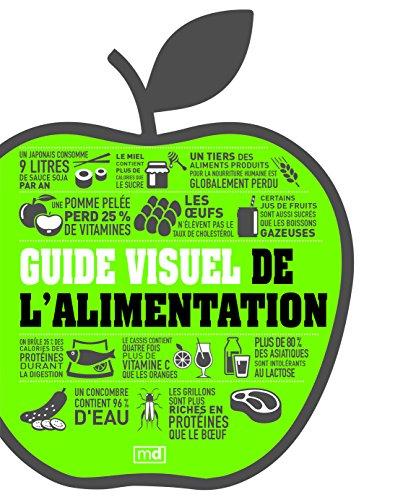 Guide visuel de l'alimentation